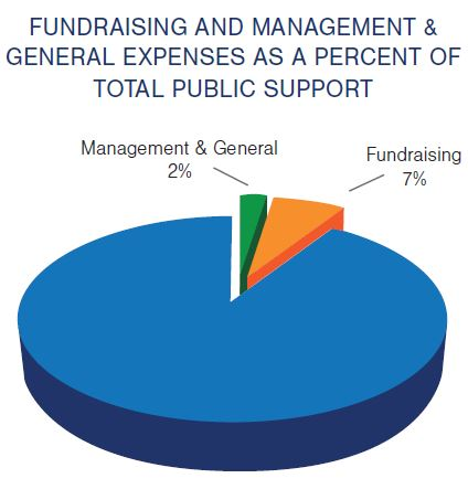 "Pie chart with the title, ""Fundraising and Management & General Expenses as a Percent of Total Public Support."" Management & General is shown as 2%, and Fundraising as 7% of the pie."