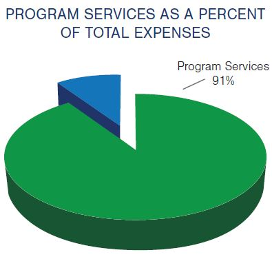 "Pie chart with the title, ""Program Services as a Percent of Total Expenses."" Program Services is shown as 91% of the pie."