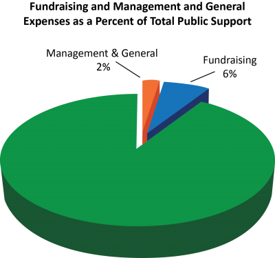 "A pie chart with the title, ""Fundraising and Management and General Expenses as a Percent of Total Public Support;"" ""Management & General"" is 2%; ""Fundraising"" is 6%."