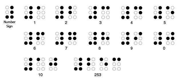 Depiction of literary Braille numbers 0-9, 10, and 253